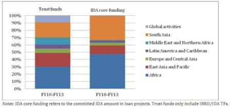 Figure 1: Regional allocation by source of funding.